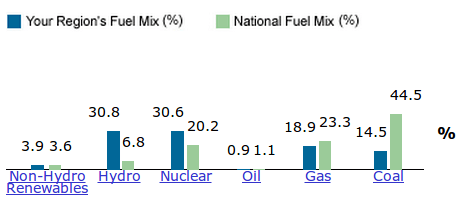 Albany, NY electricity generation mix. (Via EPA.gov)