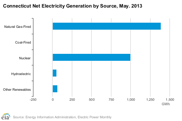 Connecticut Electricity generation by source