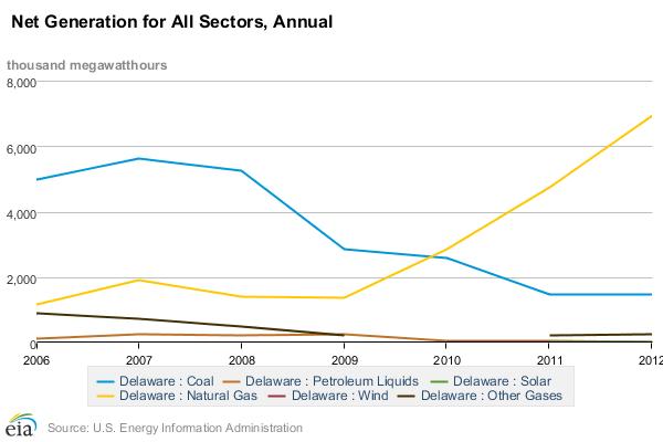 Delaware electricity generation