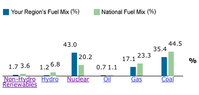 Electricity mix for Dover, DE. (Graph via EPA.gov)