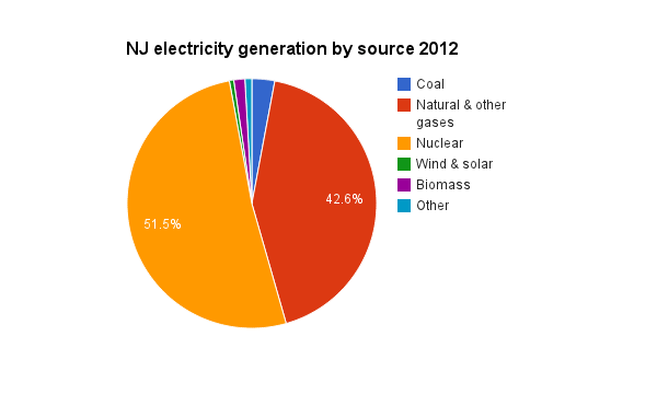 NJ electricity generation by source 2012
