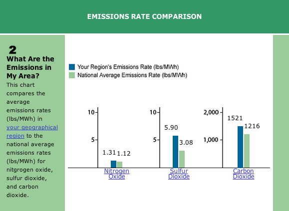Pittsburgh PA Emissions Comparison