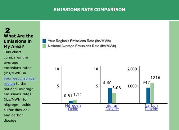 Radnor PA Emissions Comparison