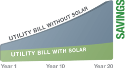 Solar lease power bill savings